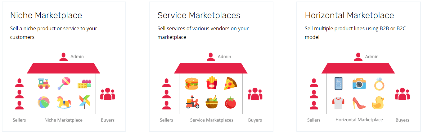 Start your eCommerce marketplace with ClueCommerce's Multi-Vendor Solution